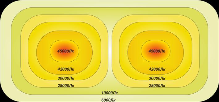 Рисунок 3 – Распределение освещенности светильника RST Sun MX 60
